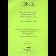 Tabelle der Verzierungszeichen in den Werken für Cembalo und Klavichord (von Johann Sebastian Bach)